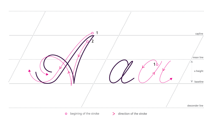 How to write in Cursive - Aa