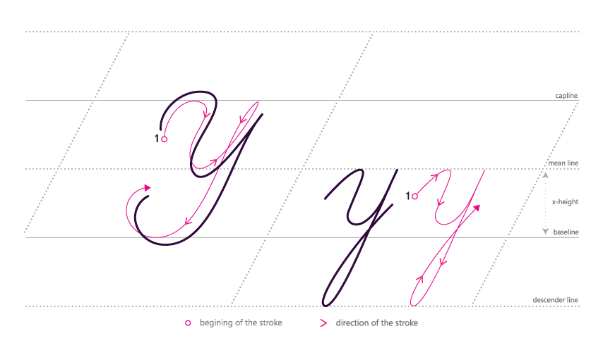 How to write in Cursive - Yy